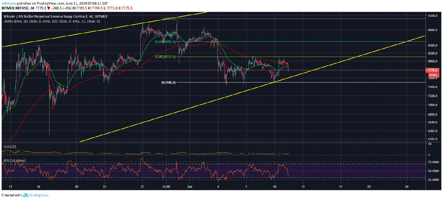 Bitcoin (BTC) Struggles To Break Past $8,100 As It Begins The Day In Red