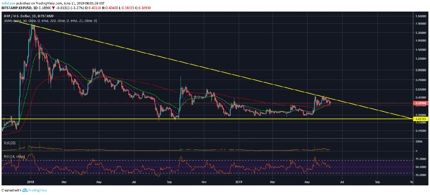 Could Ripple (XRP) Break Past Trend Line Resistance This Time?