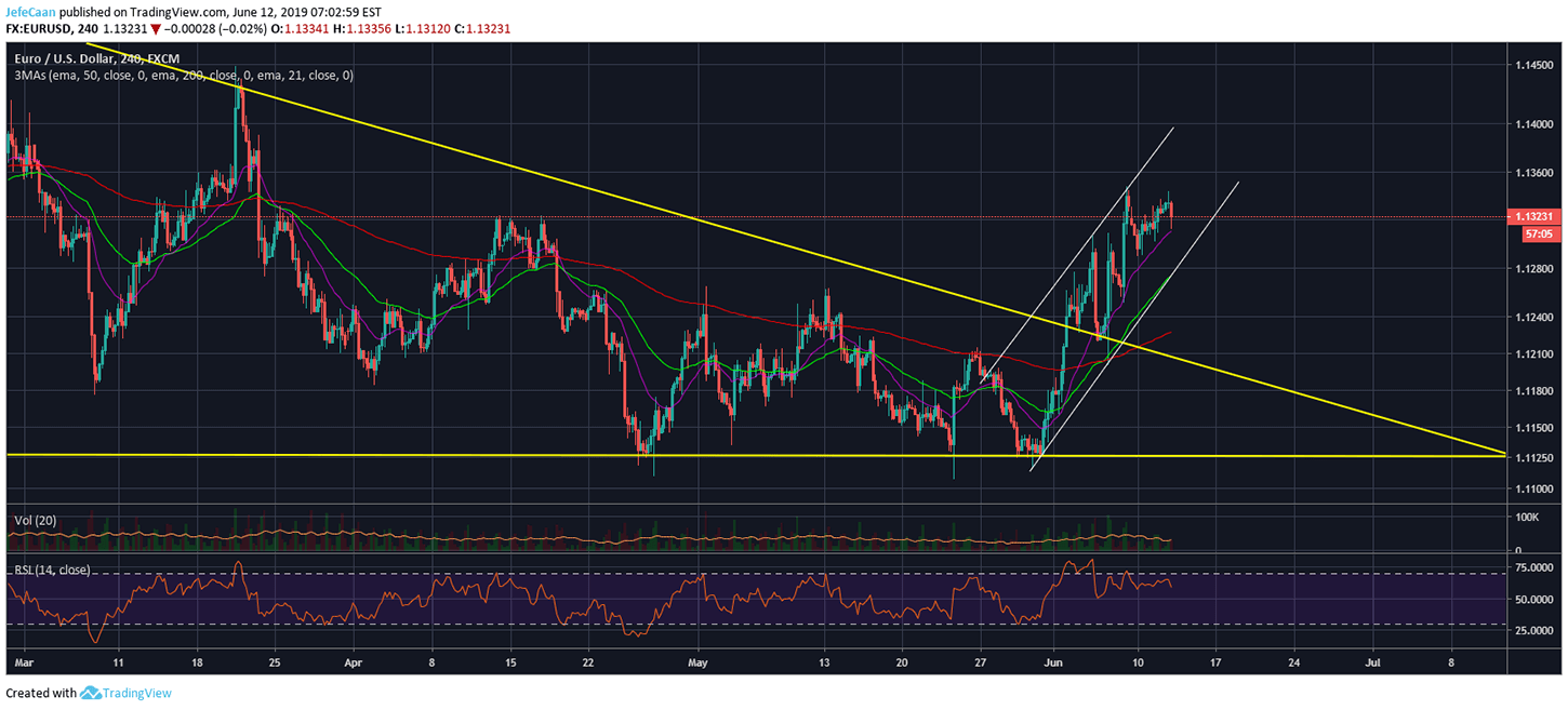 EUR/USD Outlook Suggests Bitcoin (BTC) Could Rally But Not For Long
