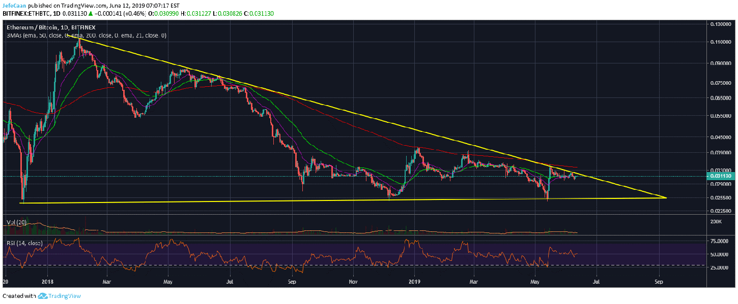 Ethereum (ETH) Might Be On The Verge Of A Historic Breakout