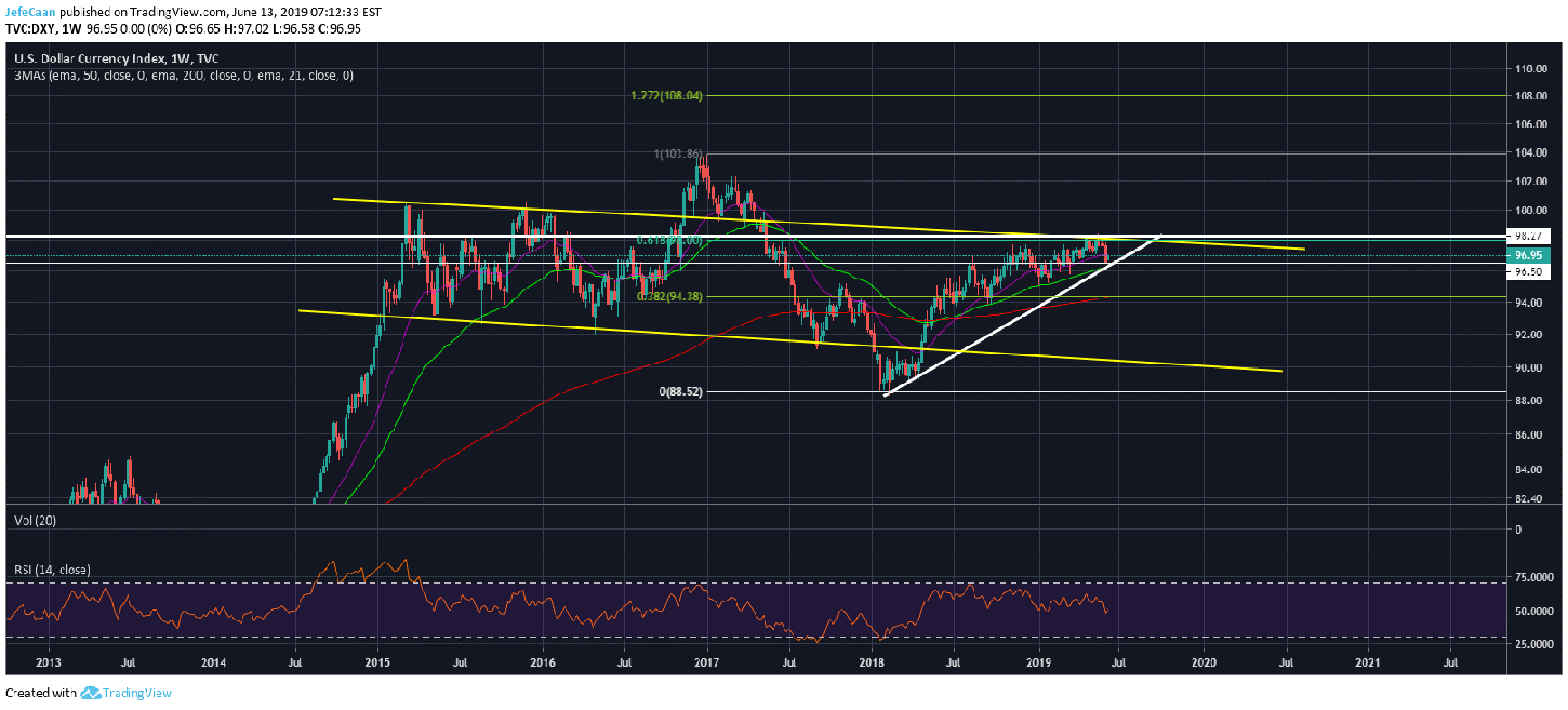 Dollar Currency Index (DXY) Points To Bleak Bitcoin (BTC) Outlook Long Term