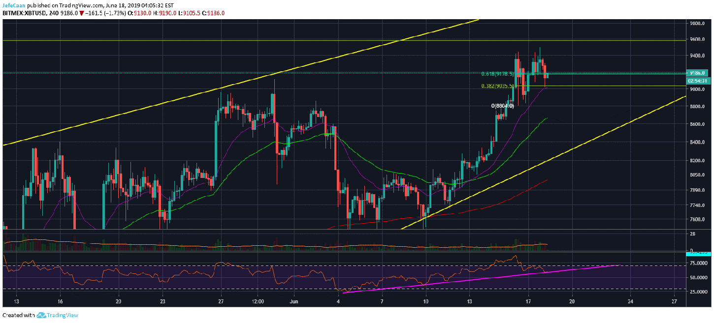 Bitcoin (BTC) Could Rally Well Past $9,600 But Fears Of A Crash Loom Over