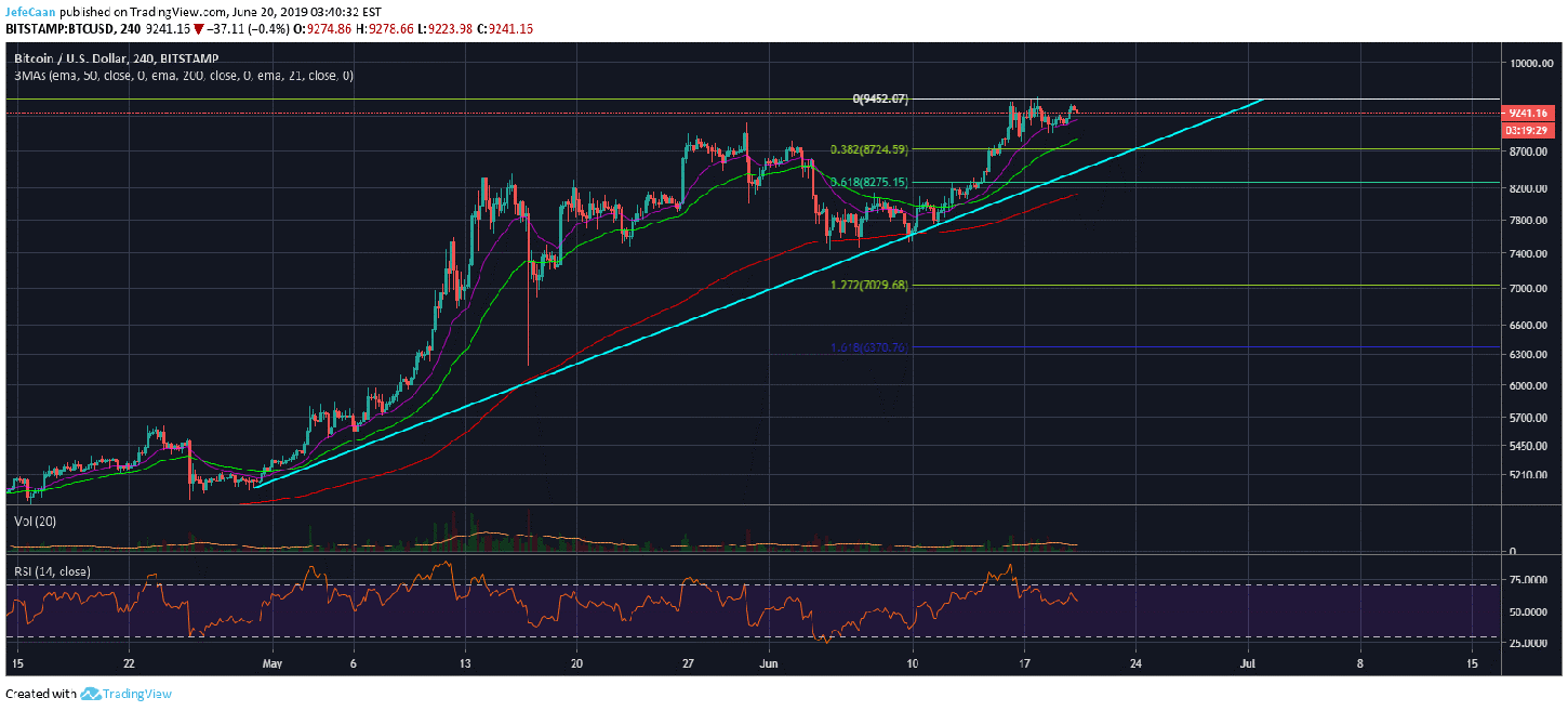 Bitcoin (BTC) Unlikely To Stall A Move To The Upside For Much Longer
