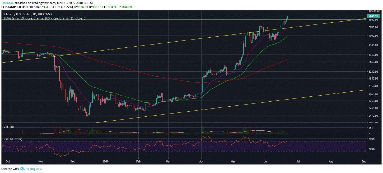 Bitcoin (BTC) Finally Climbs Past 38.2% Fibonacci Retracement From ATH