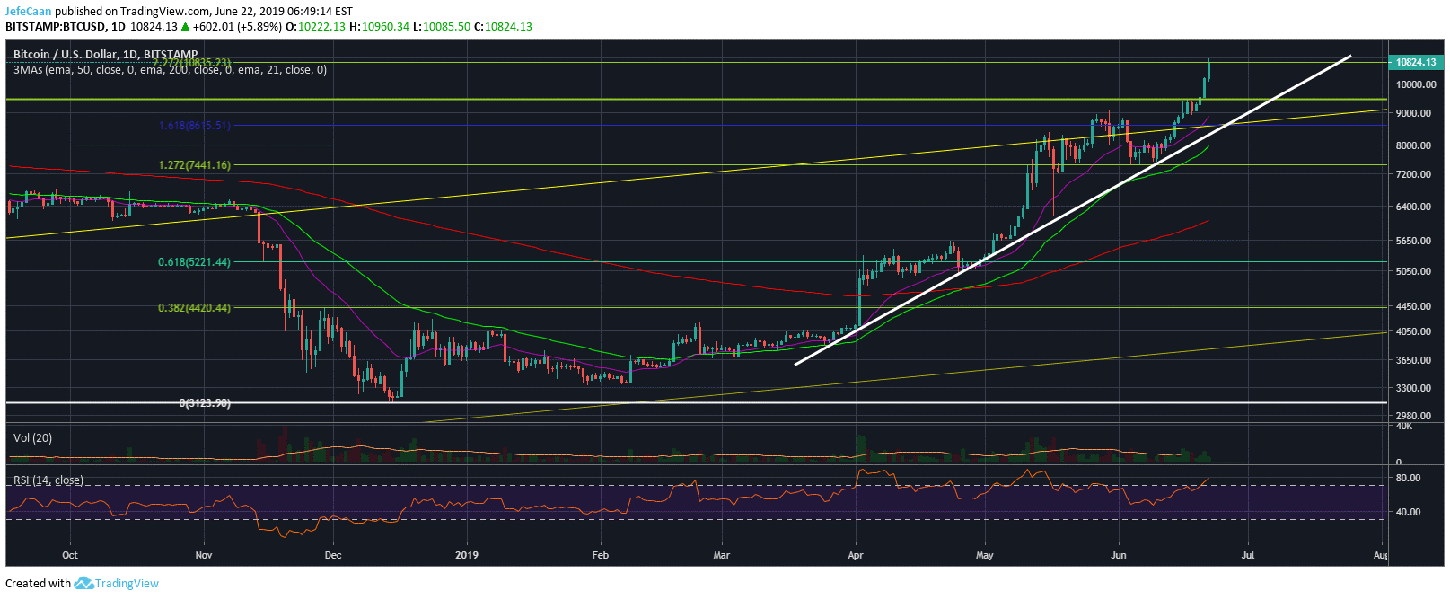 Bitcoin (BTC) Long Overdue For A Sharp Decline As Bulls Become Too Complacent