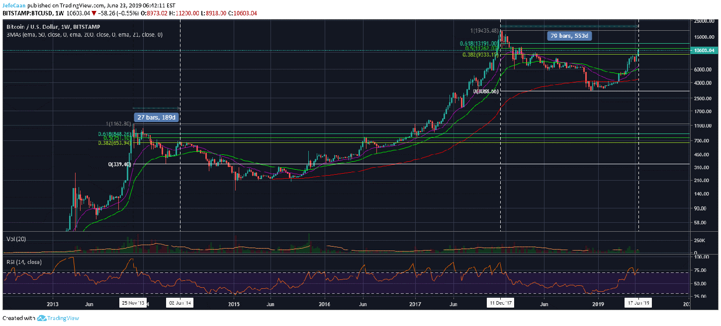 Has Bitcoin (BTC) Topped Out Yet?
