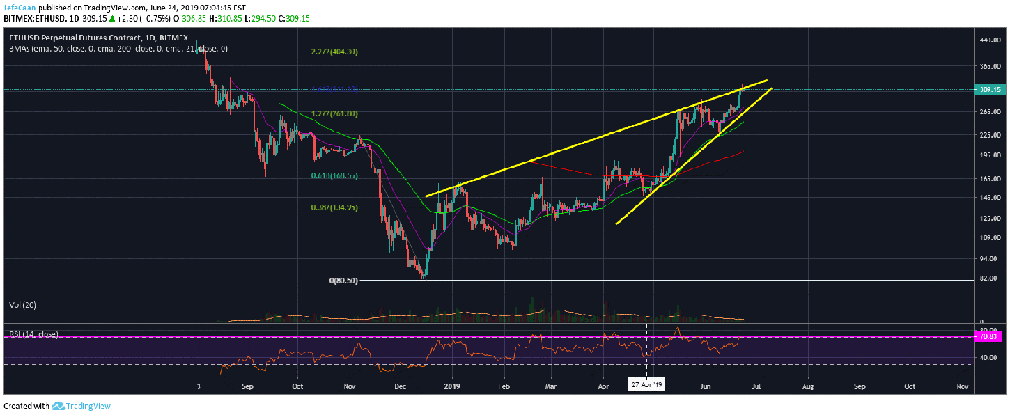 Ethereum (ETH) Might Fall To New Yearly Lows In The Months Ahead