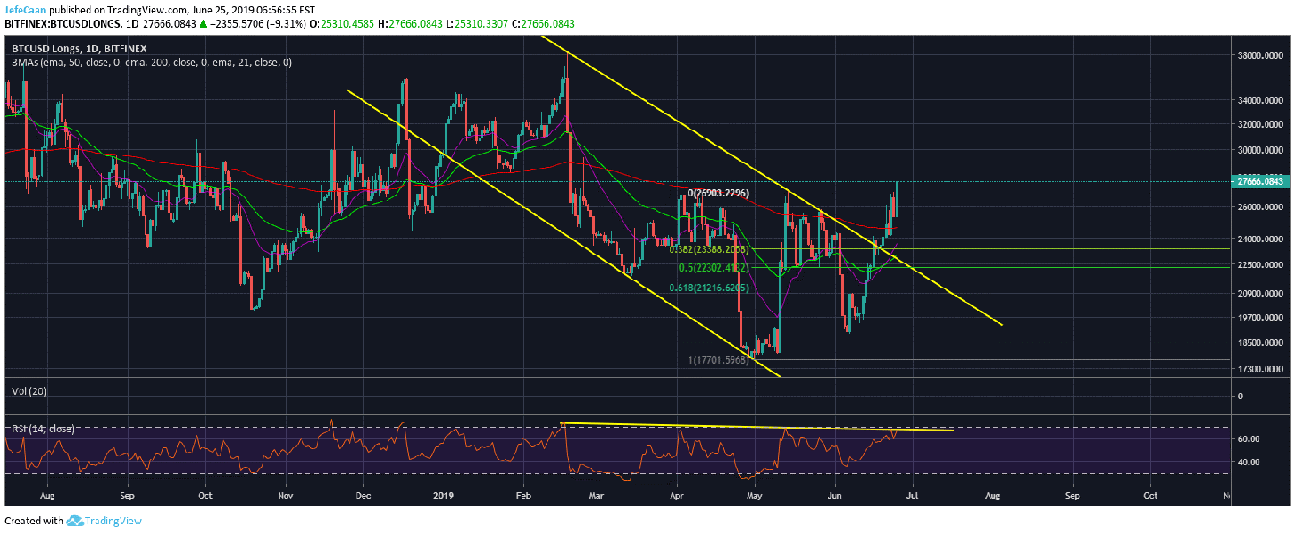 Bitcoin (BTC) Longs Are Exactly Where Market Makers Want Them To Be