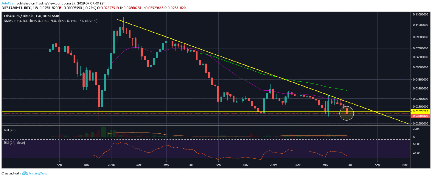 Did Ethereum (ETH) Just Break A Critical Support Against Bitcoin (BTC)?