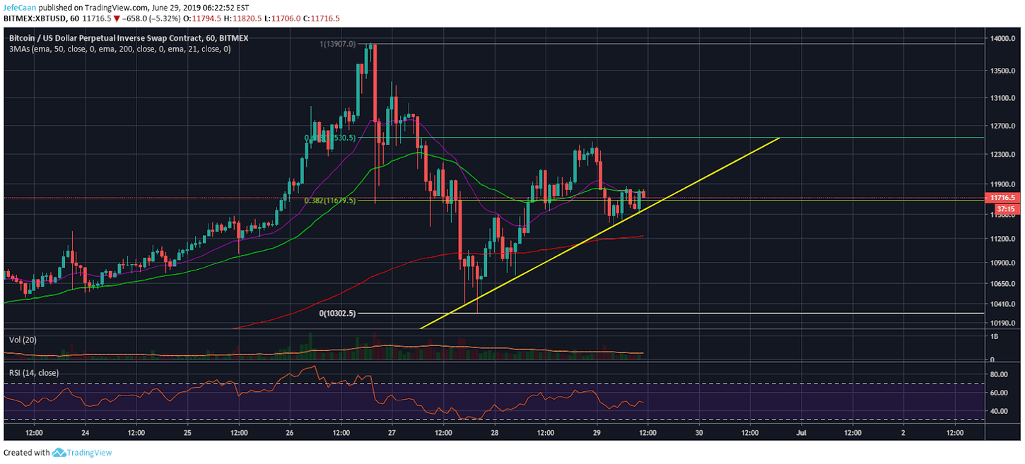 Bitcoin (BTC) Might Still Shoot Above $12,500 Before Beginning Its Downtrend