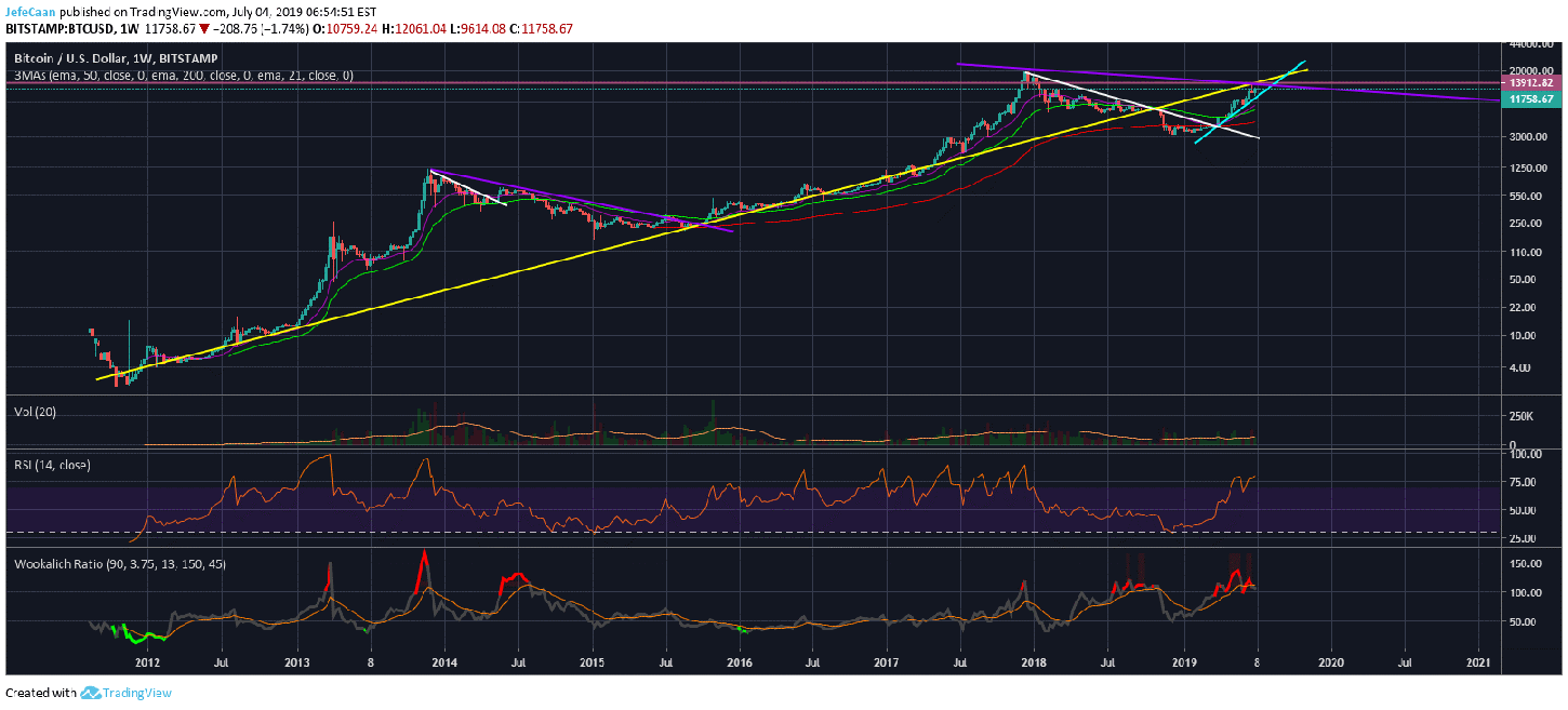 Why This Could Be The Worst Time In History To Buy Bitcoin (BTC)