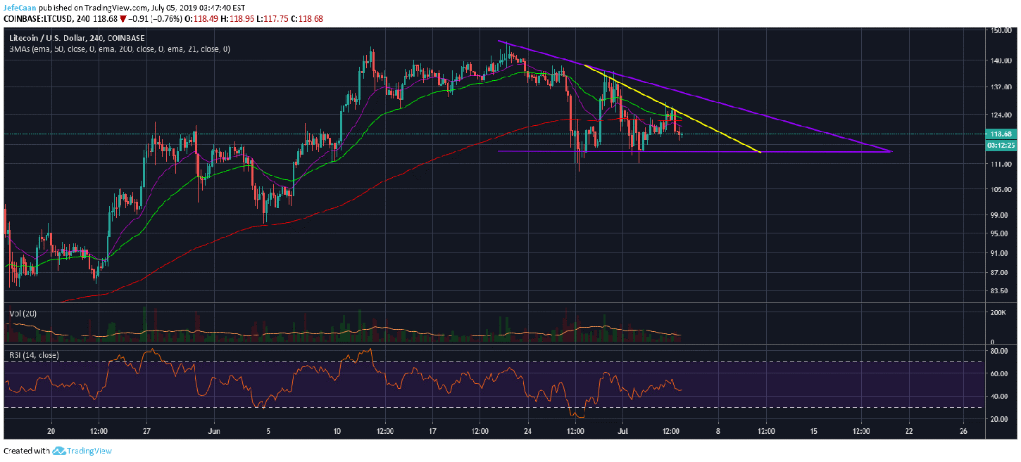Litecoin (LTC) Might Tell Us What Bitcoin (BTC) Is Going To Do Next