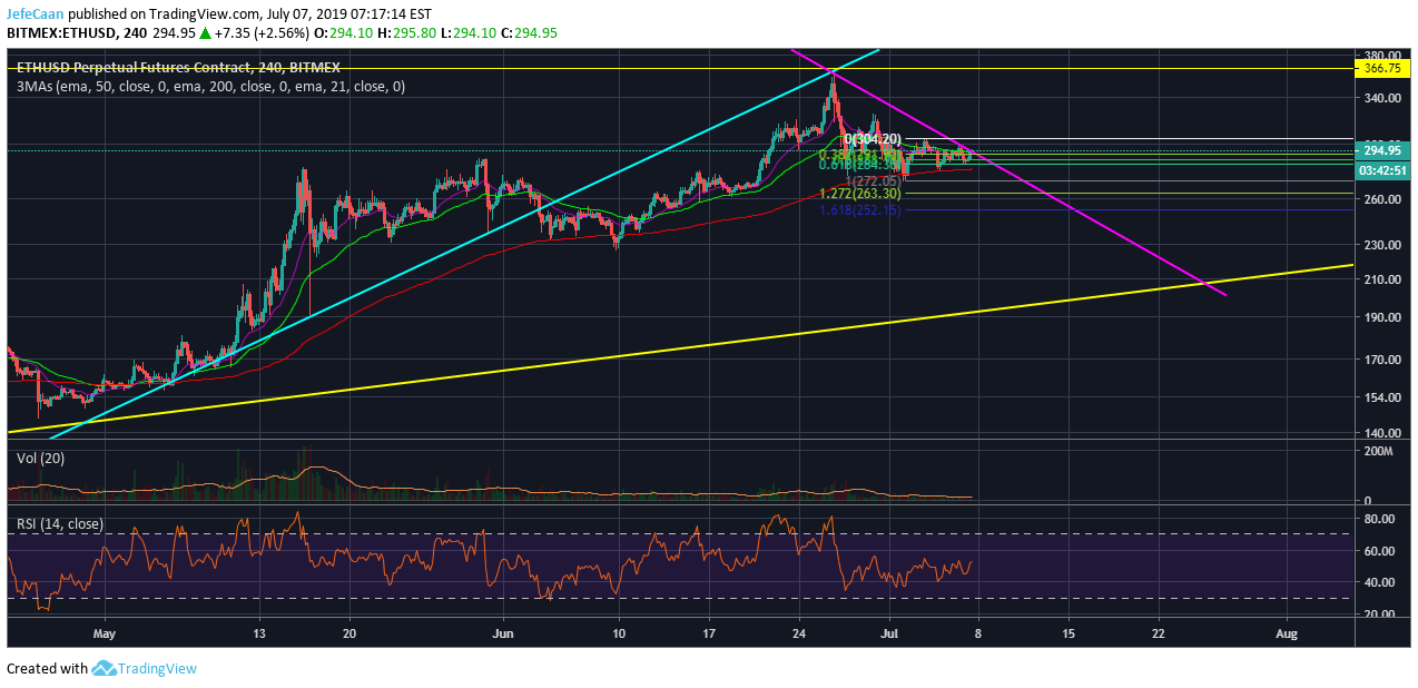 Ethereum (ETH) Is On The Verge Of Breaking A Key Support Against Bitcoin (BTC)