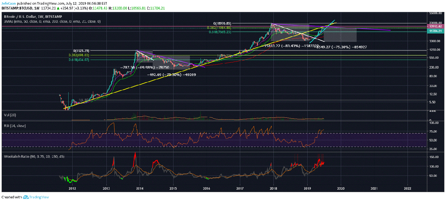 Why Bitcoin (BTC) Could Fall At Least 75% From Current Levels
