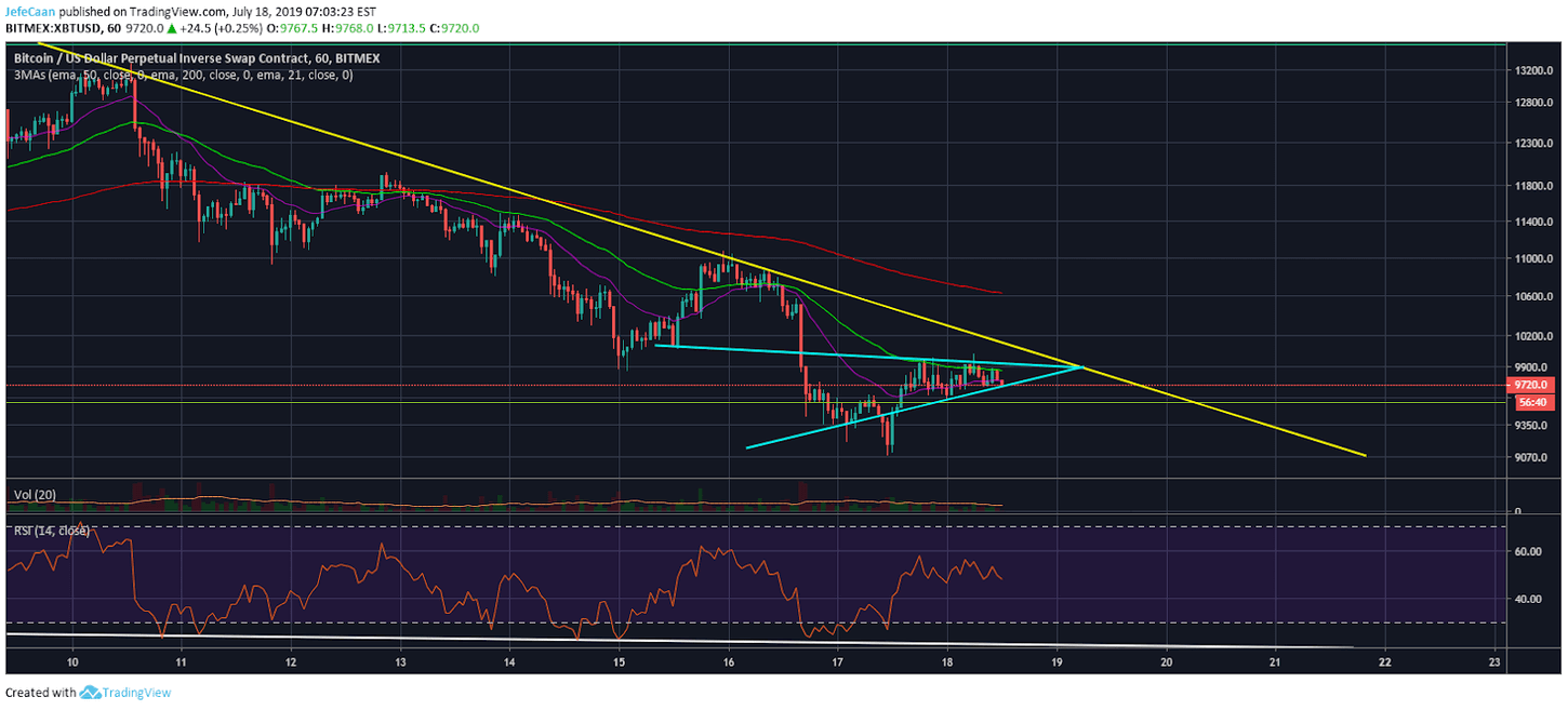 Bitcoin (BTC) Bulls Unfazed By Recent Close Below 50 Day EMA