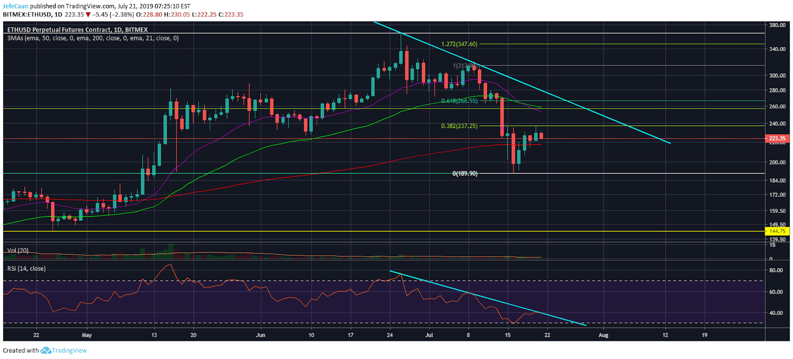 Ethereum (ETH)'s Next Decline Below 200 Day EMA Likely To Be Devastating