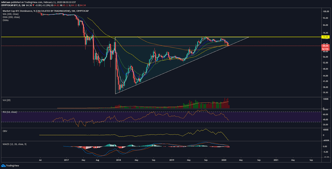 Bitcoin (BTC) Likely To Decline To $9.3k As Bulls Lose Momentum
