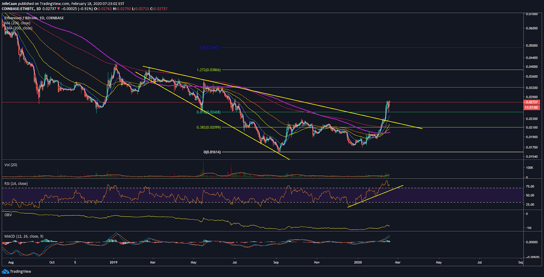 Ethereum (ETH) Can Still Shoot Past $300 Before Halving