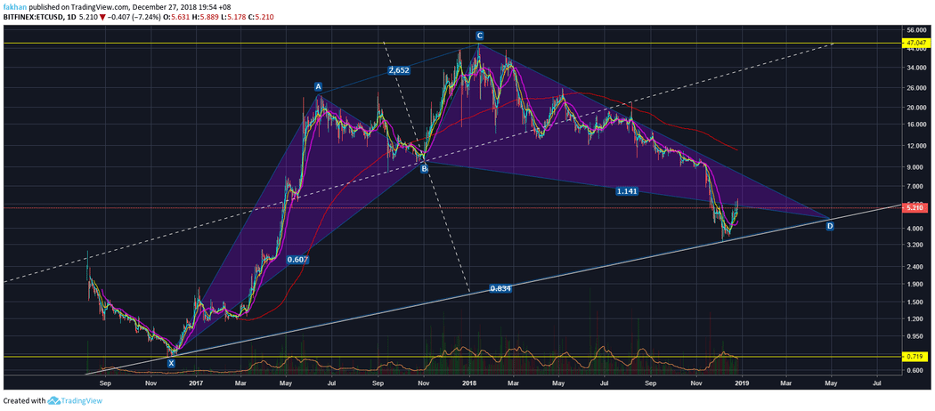 Ethereum Classic (ETC) Might Follow Ripple (XRP)'s Path To Skyrocket In 2019